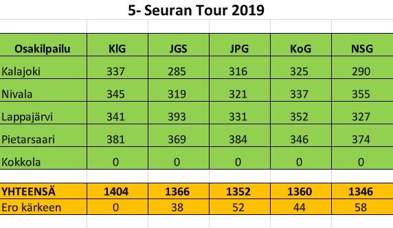 Fina resultat i 5-Seuran Tour